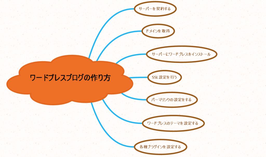 ワードプレスの作り方構成画面