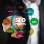 キーワード選定のやり方とSEO対策!狙ったキーワードで検索上位表示を独占していく方法